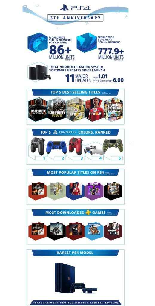total ps4 sales