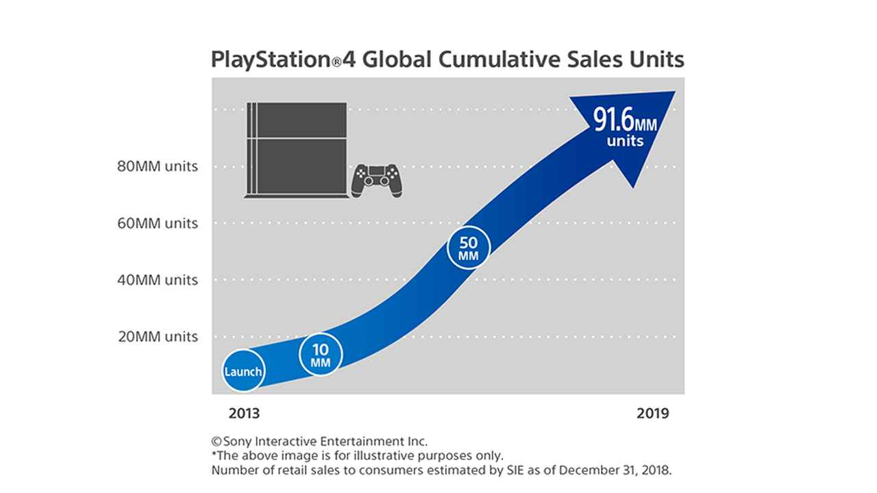 PS4 Sales Reach 91.6 Million