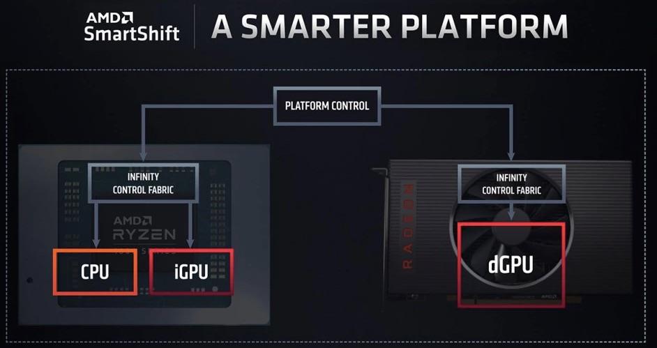 AMD Smartshift PS5 1